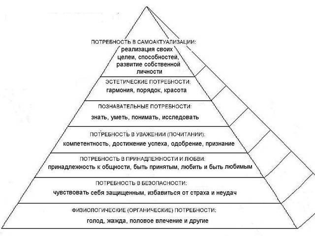 Пирамида Маслоу. Потребность быть нужным